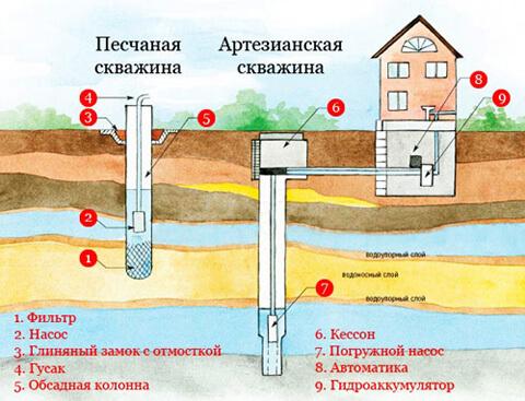 Как сделать артезианскую скважину